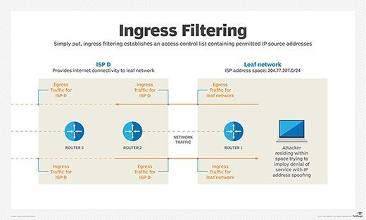 Ingress - egress filtering