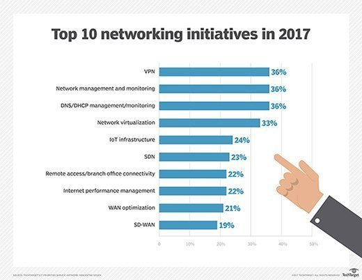 Networking priorities for 2017