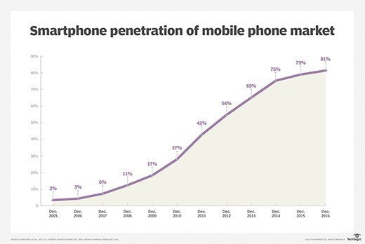 Smartphone penetration in the United States