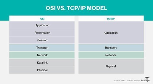 TCP/IP and OSI model illustrated