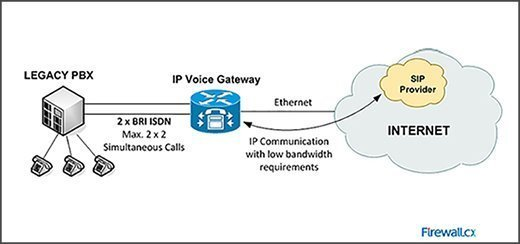 Legacy PBX connected to SIP provider over the Internet