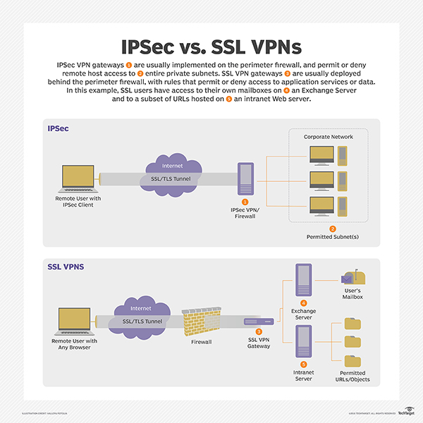 basic ipsec vpn topologies and configurations pdf free