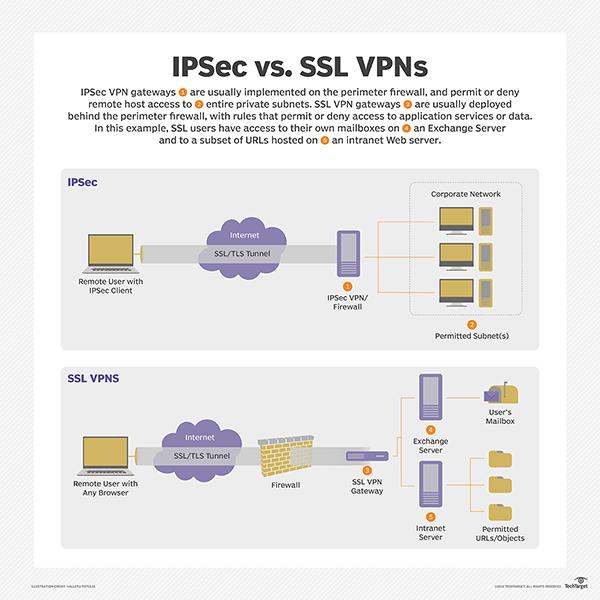basic ipsec vpn topologies and configurations pdf free