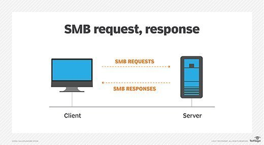 SMB request, response illustrated