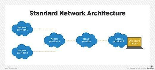 standard network architecture