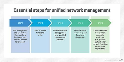 key steps to manage a unified network