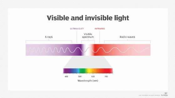 Visible and invisible light illustration