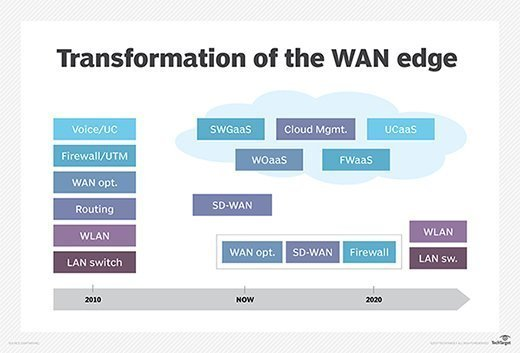 Transformation of the WAN edge