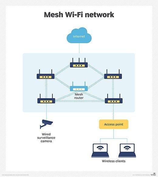 A wireless mesh network