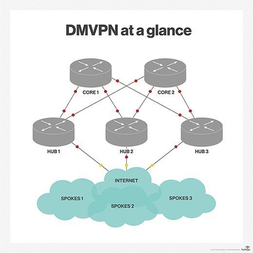 DMVPN exchanges data between sites without requiring traffic to pass through a headquarters' VPN. Using Open Shortest Path First with DMVPN, however, can cause issues.