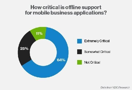 Mobile business app survey