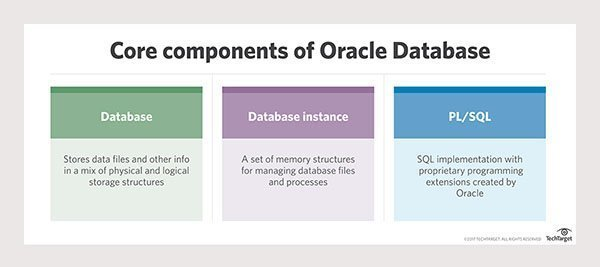 Core components of Oracle Database