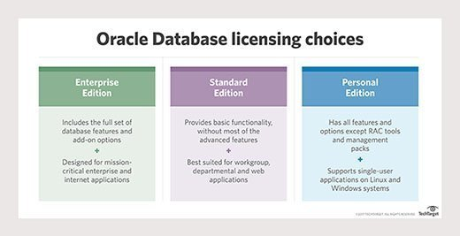 Oracle Database licensing choices