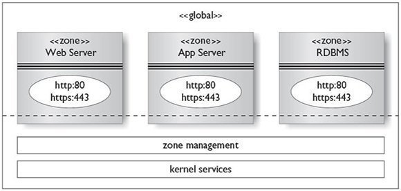 Solaris Zones and virtualization