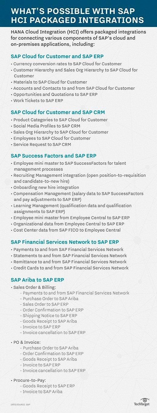 SAP HANA Cloud Integration packaged integrations