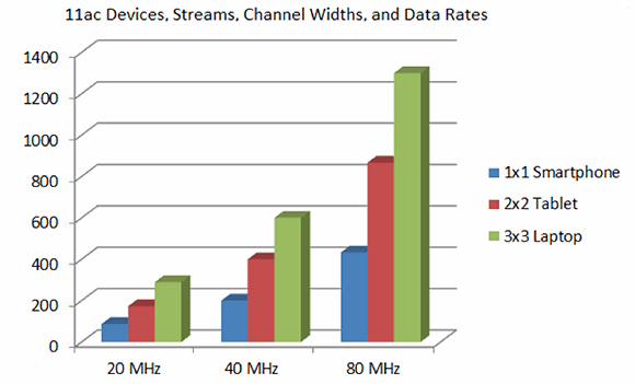 11ac devices, streams, channel widths, data rates