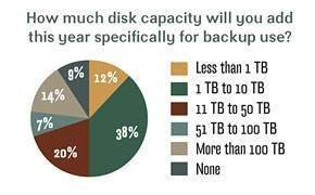 Disk capacity added for backup