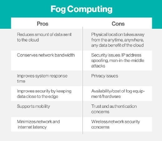fog computing pros and cons