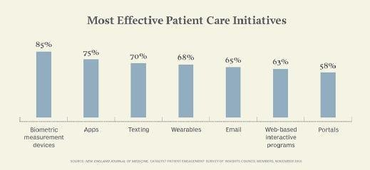 Most effective patient care initiatives