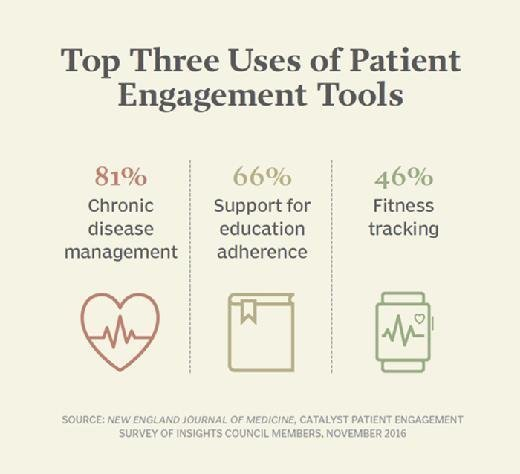 Top 3 uses of patient engagement tools