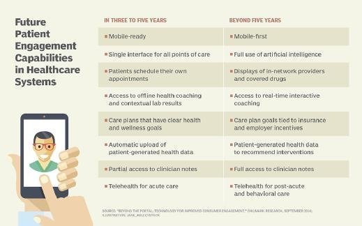 Future patient engagement capabilities in healthcare