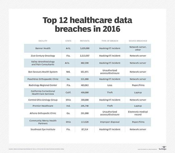 2016 Healthcare data breaches