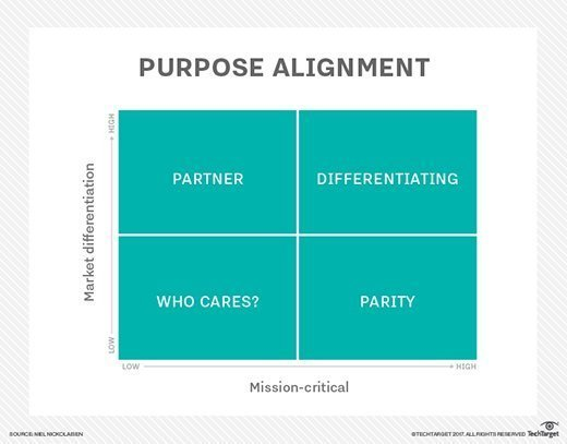 Niel Nickolaisen's Purpose Alignment model