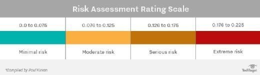 risk assessment rating scale