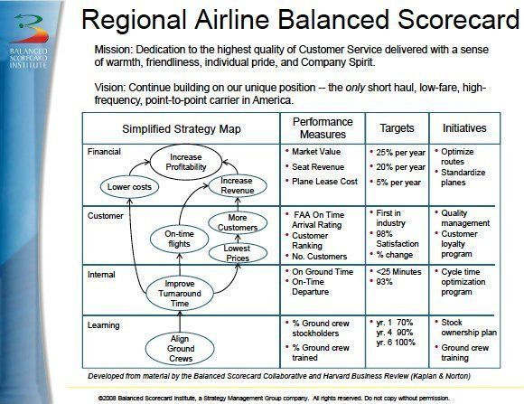 Use balanced scorecards to follow through on business strategy regional airline scorecard balanced pronofoot35fo Choice Image