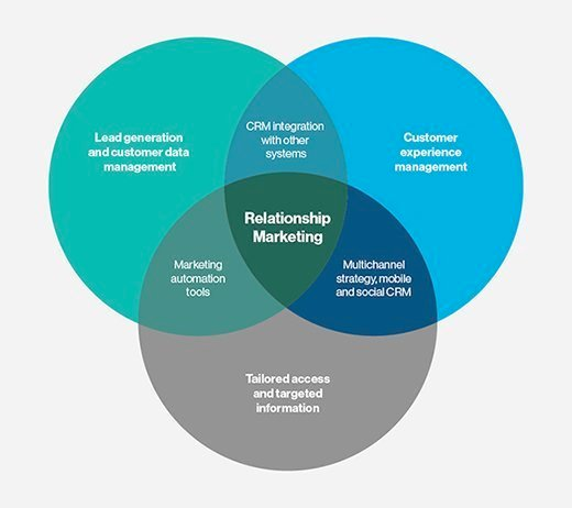 relationship marketing elements