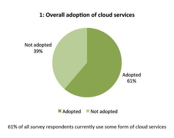 Cost savings, efficiencies lead IT pros to cloud computing