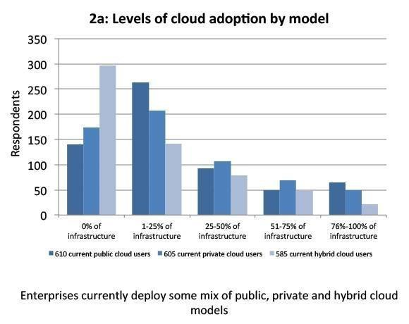 Public, private and hybrid cloud models