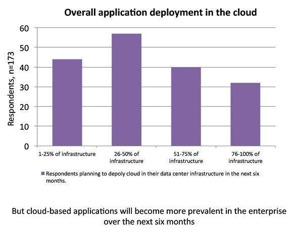 Cloud-based application use will increase