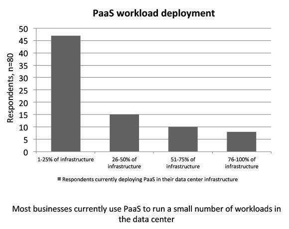 PaaS to run workloads in data center