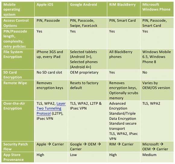 operating systems comparison analysis