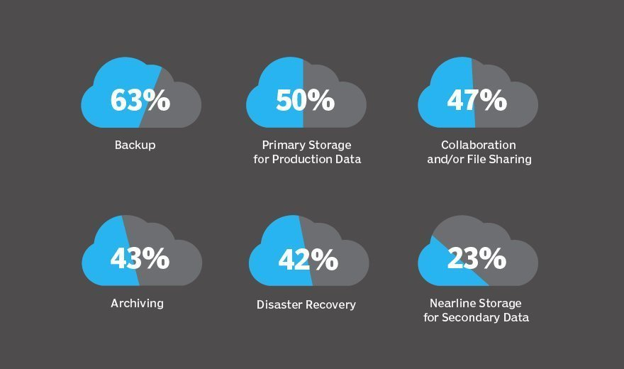Respondents to the TechTarget Cloud Storage Survey reveal their top reasons for purchasing cloud storage