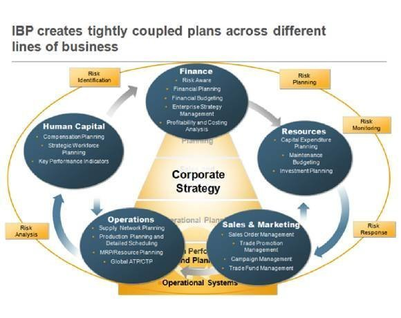 integrated business planning (IBP) links tightly coupled plans across multiple lines of business