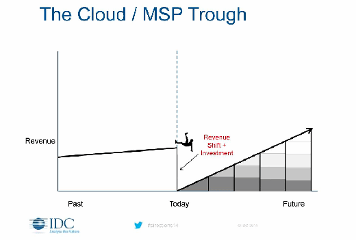 IDC SaaS revenue trough