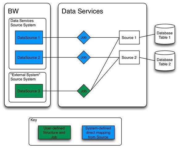 data supply system