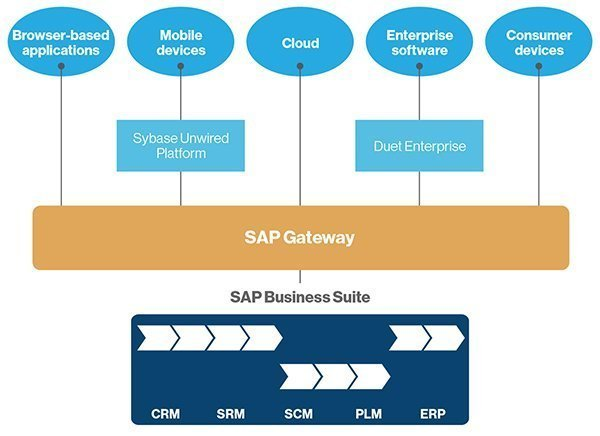 Where SAP Gateway lies within a broader SAP landscape