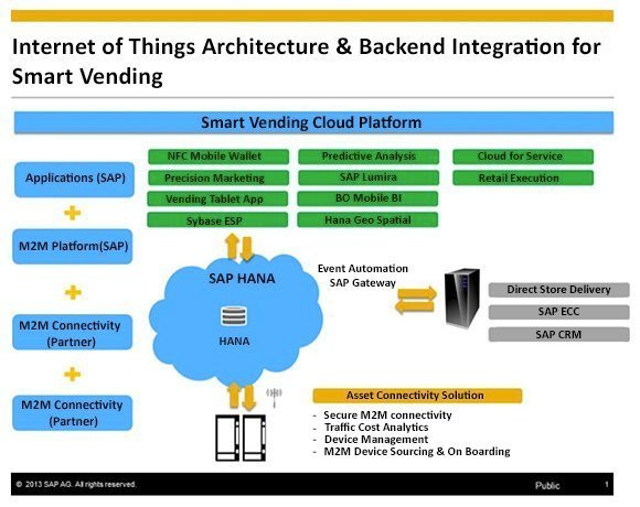 SAP's smart vending architecture