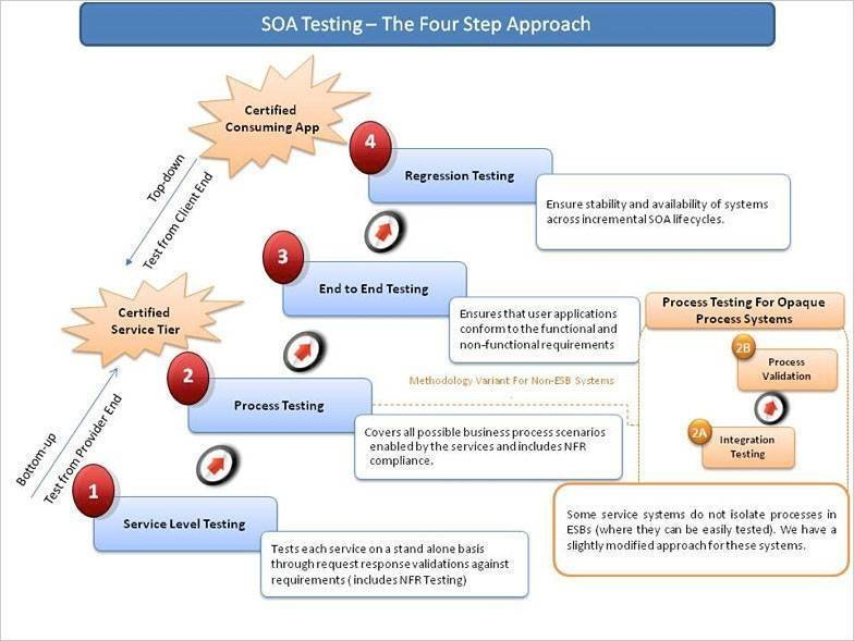 A practitioner's guide to modern SOA testing