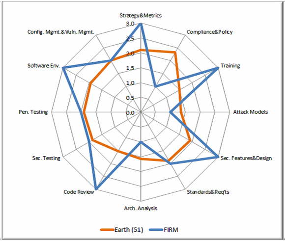 Spider chart comparing performance in twelve key BSIMM activities between entire pool and a hypothetical firm