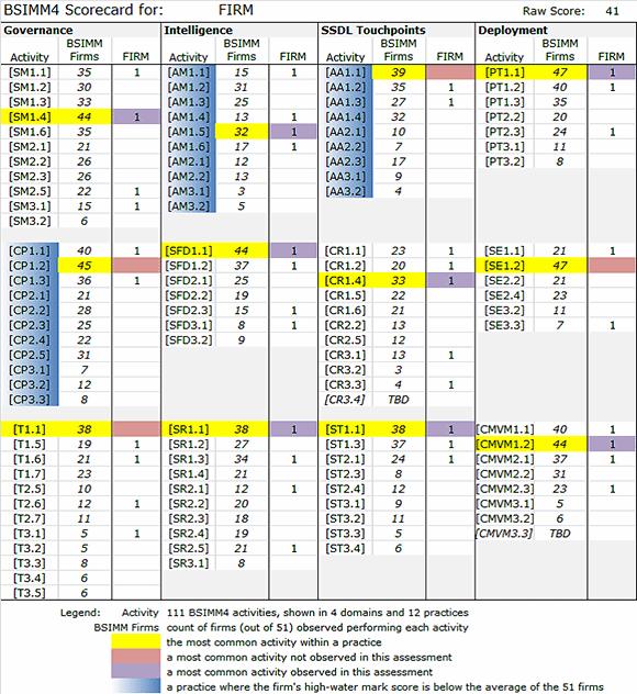 A BSIMM4 scorecard