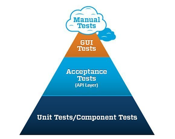 Mike Cohn's test automation pyramid.