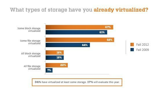 Fall 2012 storage virtualization adoption chart