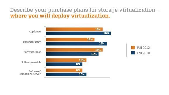 Fall 2012 storage virtualization methods chart