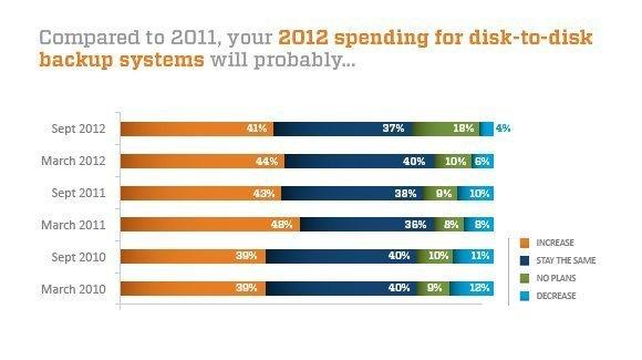 Fall 2012 D2D backup spending plans chart