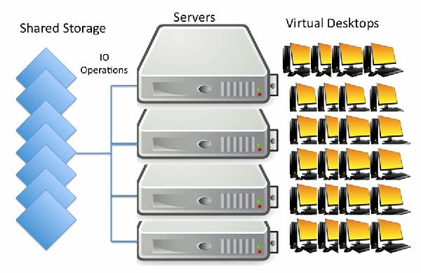 图1. 启动风暴:大量虚拟桌面同时启动,共享的存储服务器的IOPS请求大大增加
