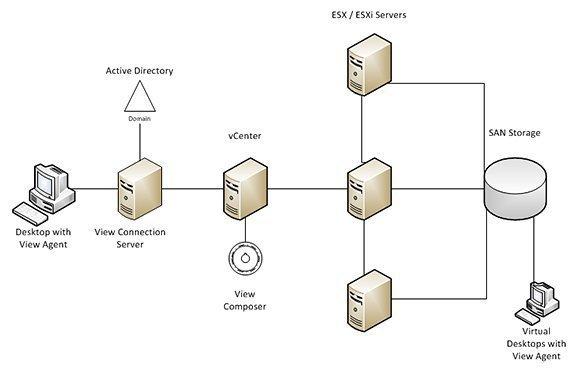 VMware View deployment